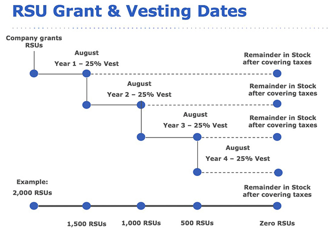 RSU Grants and Investing Dates