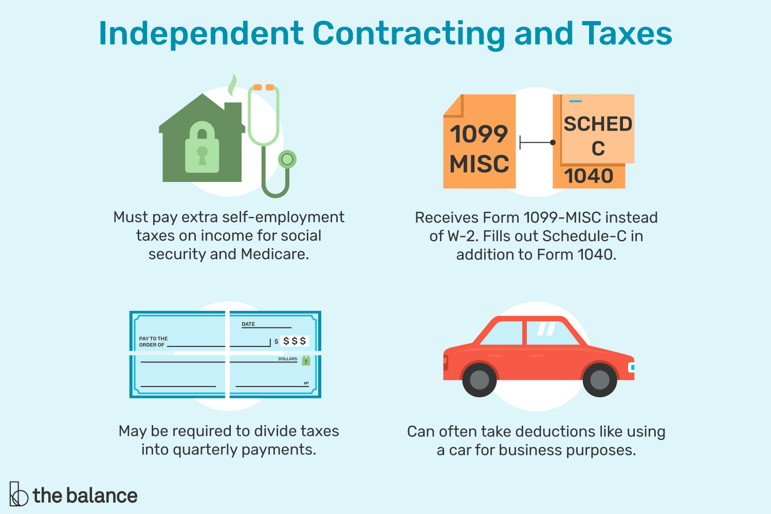 Infographic depicting how to pay and report taxes.