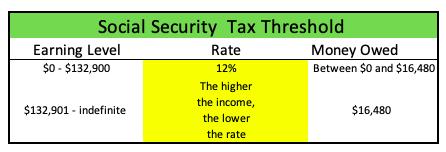 Social Security Tax Regressive Threshold