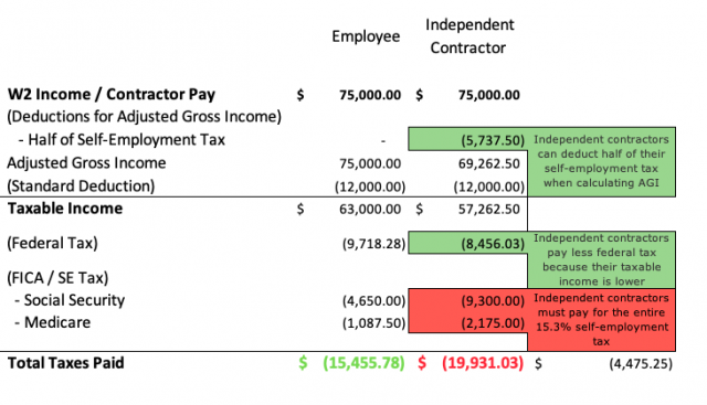 Table Showing Employee Versus Independent Contractor Earnings