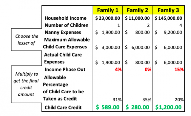 Table Showing Three Examples of Child Care Credit Calculation