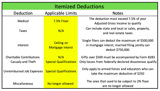 Table showing itemized deduction rules for 2019