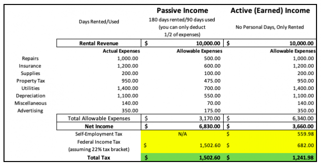 Active Versus Passive Income Table