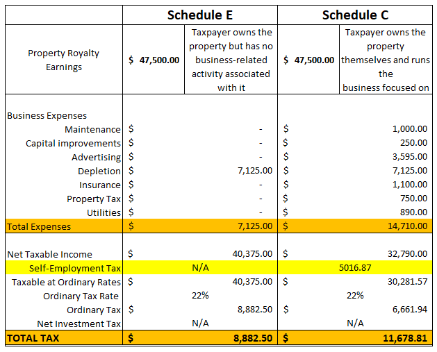 Table Showing Schedule E Versus Schedule C for Royalty Income