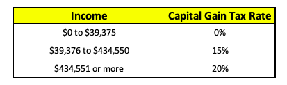 Capital gain tax rates for 2019