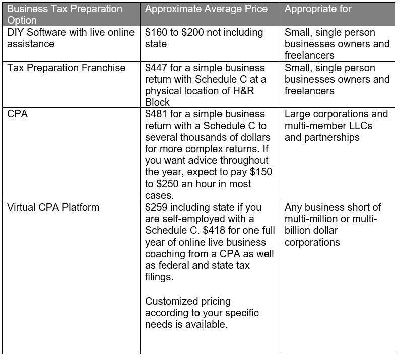 CPA Cost Comparison